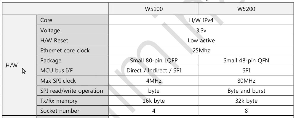 Wiznet W5200 Arduino Shield by Elecrow (2/6)