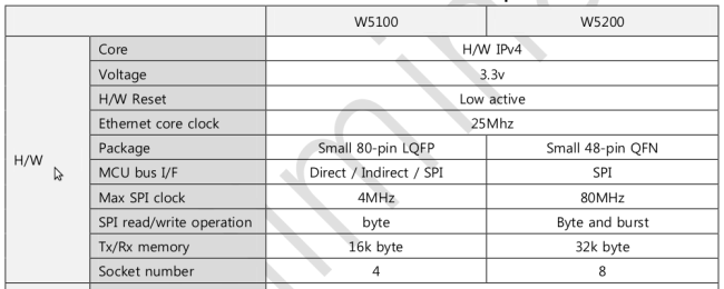 Comparison Table showing Wiznet W5100 vs W5200