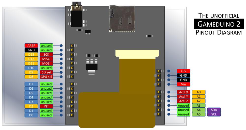 Gameduino 2 with Goldilocks and EVE (4/6)