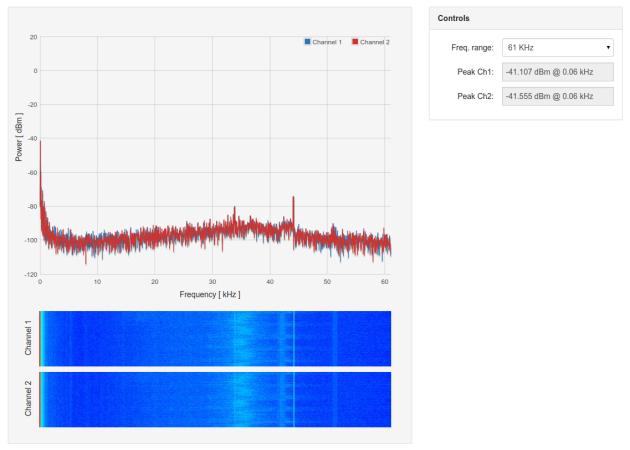 OML Audio Codec Shield  – 43.1Hz Sine Wave – 61kHz Spectrum
