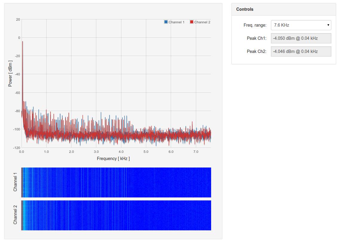 Mcp4822 Feilipu Oscillators Gt Sine Wave Pure Inverter Schematic Diagram Goldilocks Analogue 431hz 76khz Spectrum